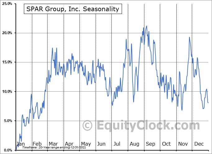 SPAR Group, Inc. (NASD:SGRP) Seasonal Chart