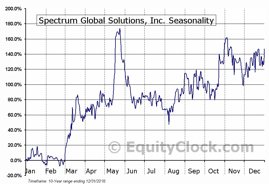 Spectrum Global Solutions, Inc. (OTCMKT:SGSI) Seasonal Chart