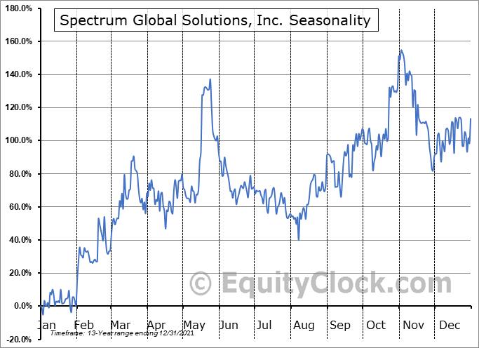 Spectrum Global Solutions, Inc. (OTCMKT:SGSI) Seasonal Chart