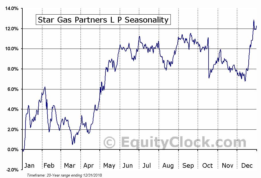 Star Gas Partners L P (NYSE:SGU) Seasonal Chart