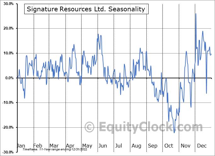 Signature Resources Ltd. (TSXV:SGU.V) Seasonal Chart