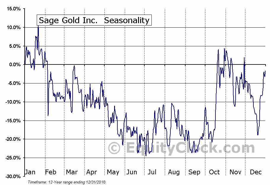 Sage Gold Inc. (TSXV:SGX) Seasonal Chart