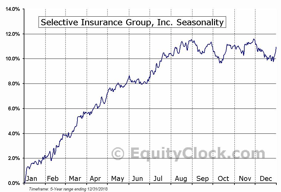 Selective Insurance Group, Inc. (NYSE:SGZA) Seasonal Chart