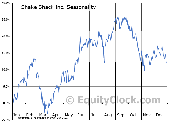 Shake Shack Inc. (NYSE:SHAK) Seasonal Chart