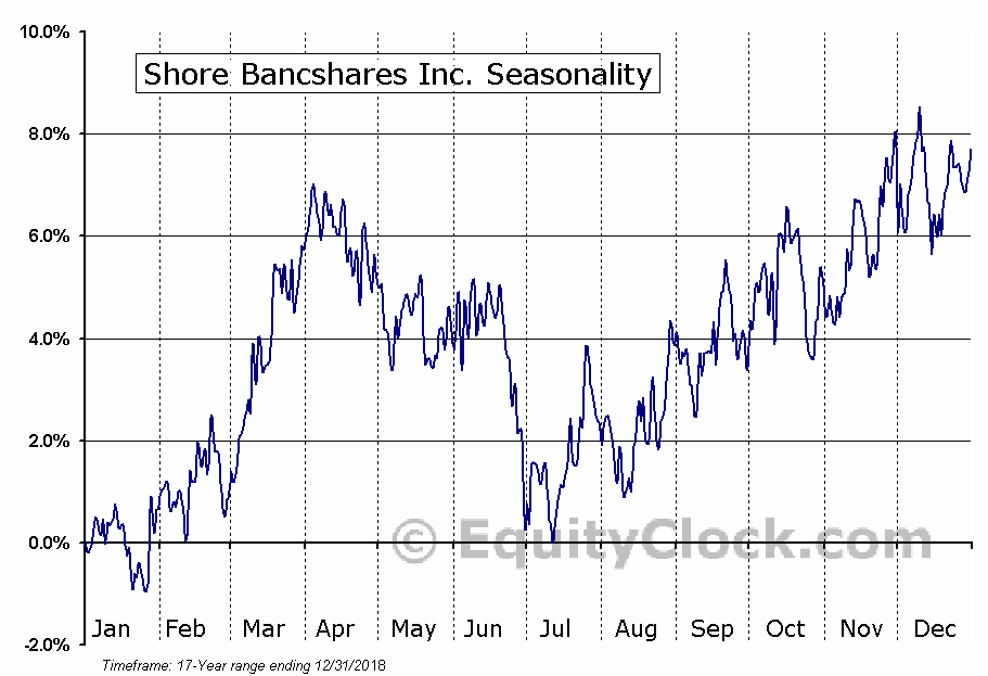 Shore Bancshares Inc. (NASD:SHBI) Seasonal Chart