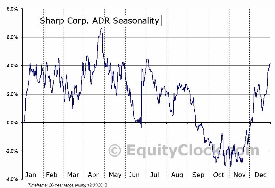 Sharp Corp. ADR (OTCMKT:SHCAY) Seasonal Chart