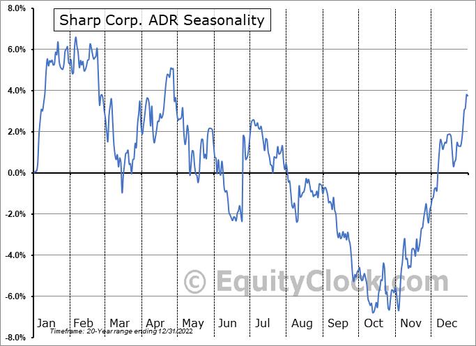 Sharp Corp. ADR (OTCMKT:SHCAY) Seasonal Chart