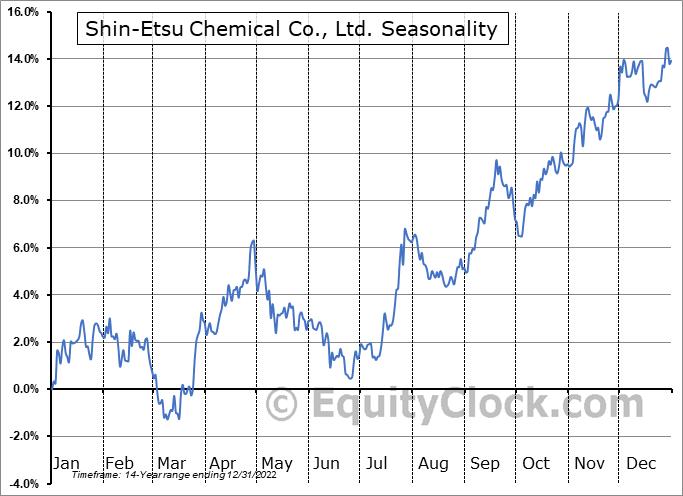 Shin-Etsu Chemical Co., Ltd. (OTCMKT:SHECY) Seasonal Chart