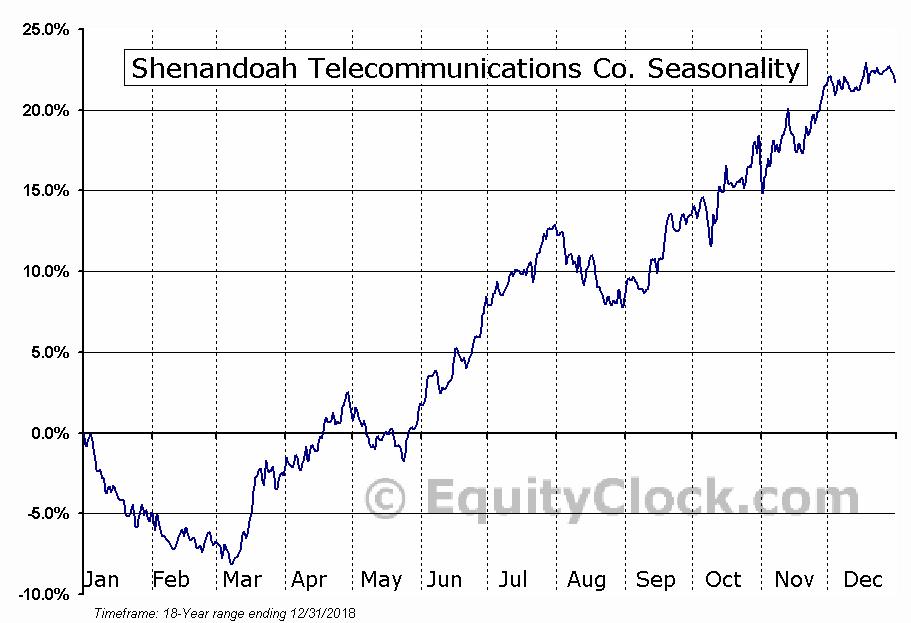 Shenandoah Telecommunications Co. (NASD:SHEN) Seasonal Chart