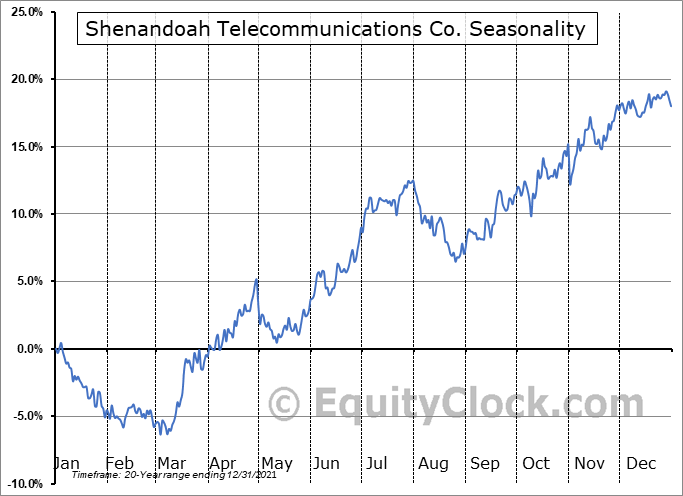 Shenandoah Telecommunications Co. (NASD:SHEN) Seasonal Chart