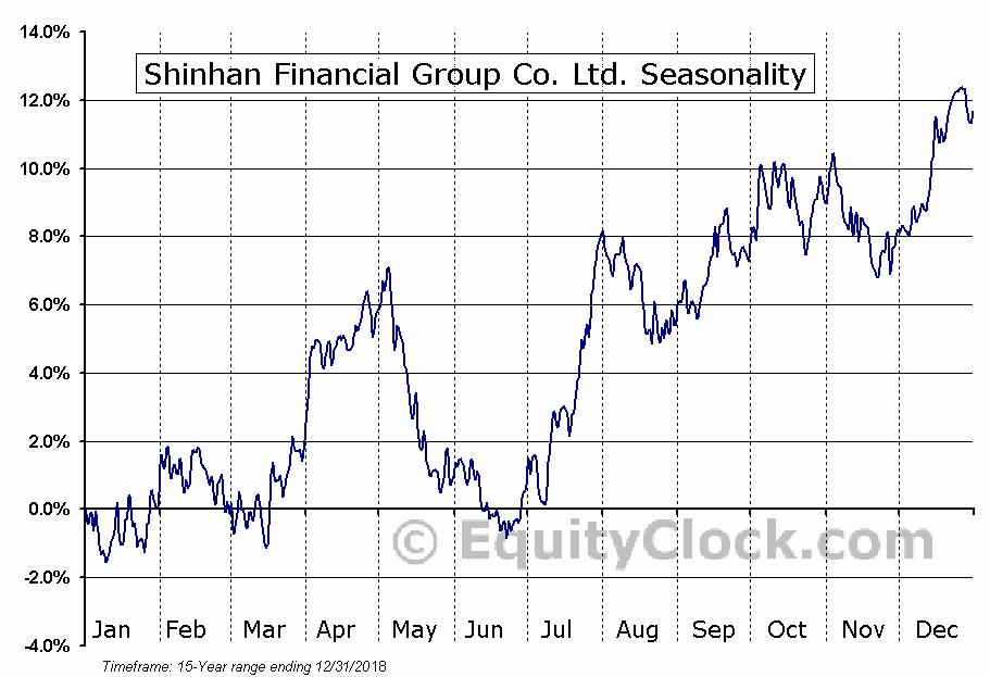 Shinhan Financial Group Co. Ltd. (NYSE:SHG) Seasonal Chart