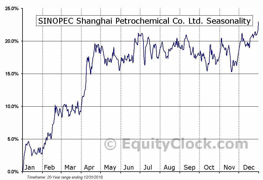 SINOPEC Shanghai Petrochemical Co. Ltd. (NYSE:SHI) Seasonal Chart