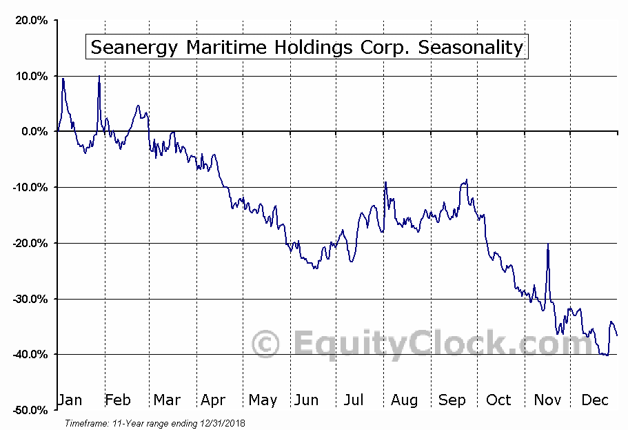 Seanergy Maritime Holdings Corp. (NASD:SHIP) Seasonal Chart