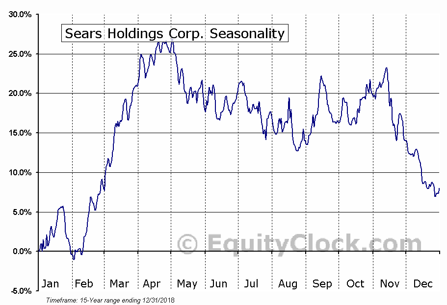 Sears Holdings Corp. (OTCMKT:SHLDQ) Seasonal Chart