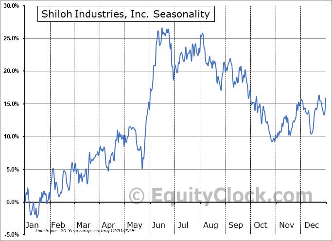 Shiloh Industries, Inc. (NASD:SHLO) Seasonal Chart
