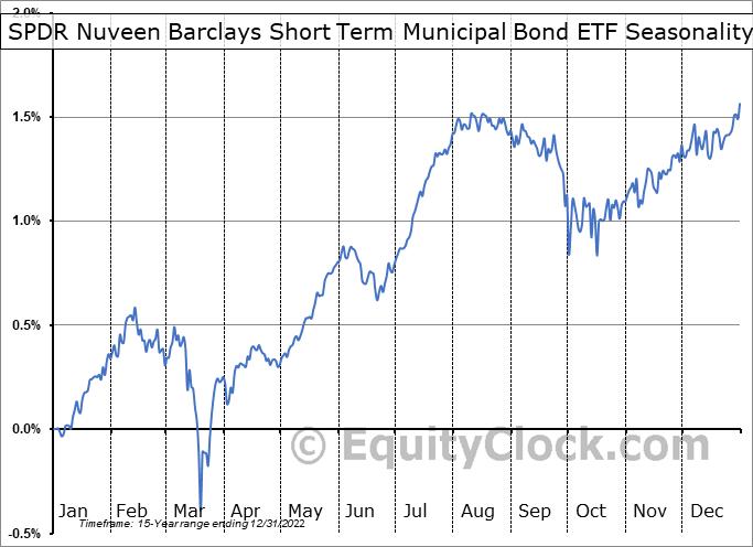 SPDR Nuveen Barclays Short Term Municipal Bond ETF (NYSE:SHM) Seasonal Chart