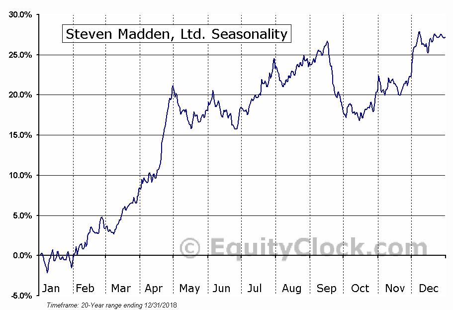 Steven Madden, Ltd. (NASD:SHOO) Seasonal Chart