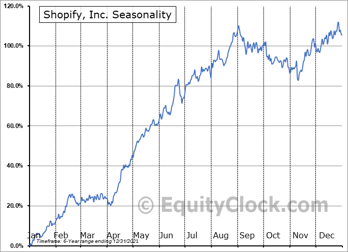 Shopify, Inc. (NYSE:SHOP) Seasonal Chart