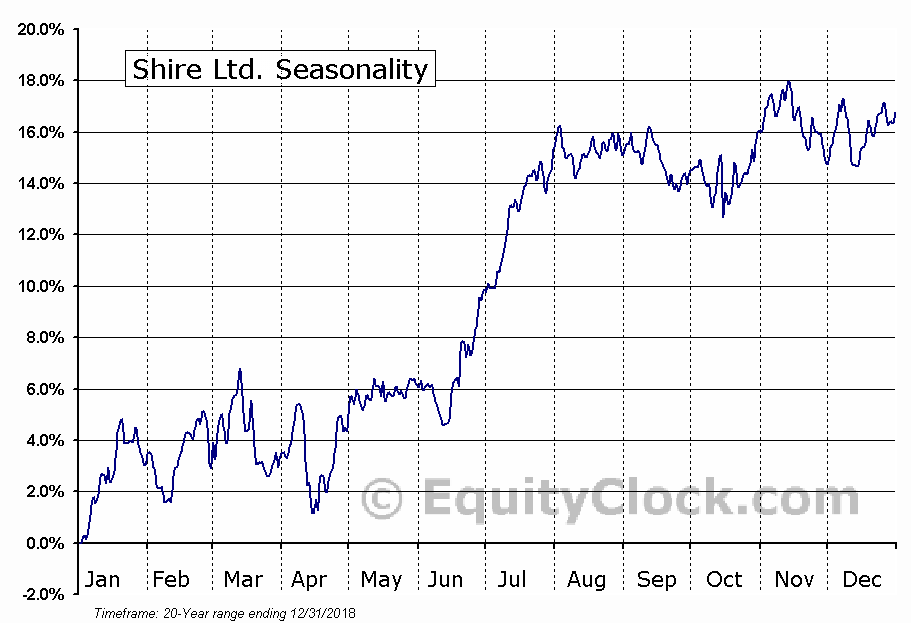 Shire Ltd. (NASD:SHPG) Seasonal Chart