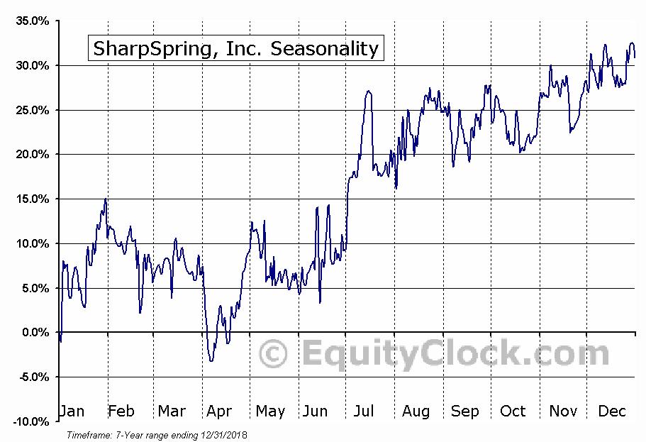 SharpSpring, Inc. (NASD:SHSP) Seasonal Chart