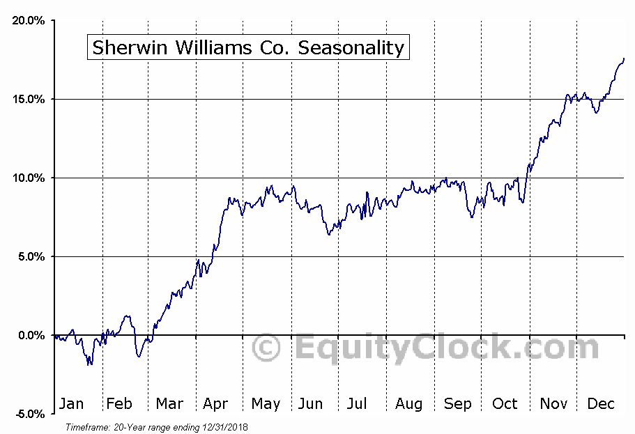 Sherwin-Williams Company  (NYSE:SHW) Seasonal Chart