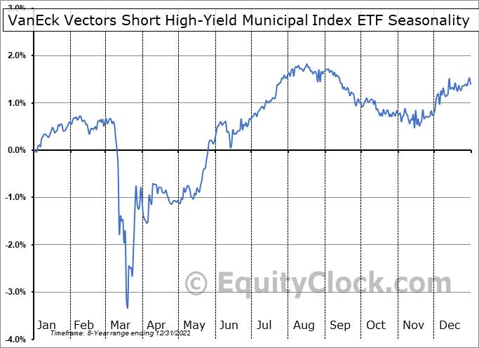 VanEck Vectors Short High-Yield Municipal Index ETF (AMEX:SHYD) Seasonal Chart