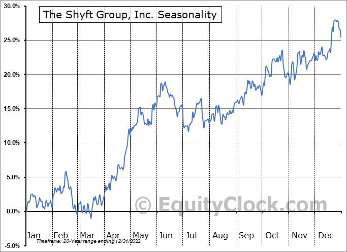 The Shyft Group, Inc. (NASD:SHYF) Seasonal Chart