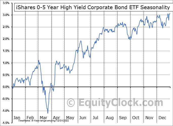 iShares 0-5 Year High Yield Corporate Bond ETF (AMEX:SHYG) Seasonal Chart