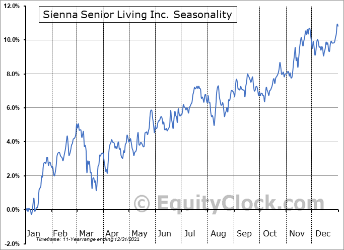 Sienna Senior Living Inc. (TSE:SIA.TO) Seasonal Chart