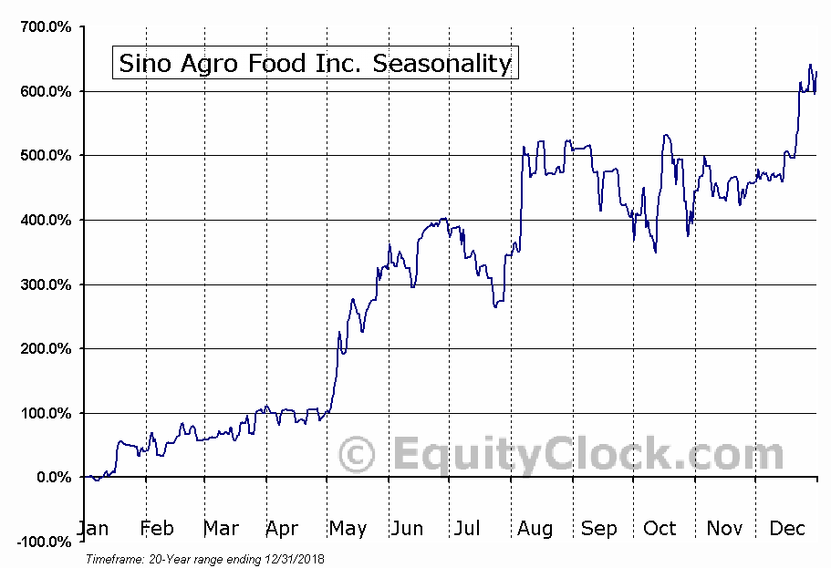 Sino Agro Food Inc. (OTCMKT:SIAF) Seasonal Chart
