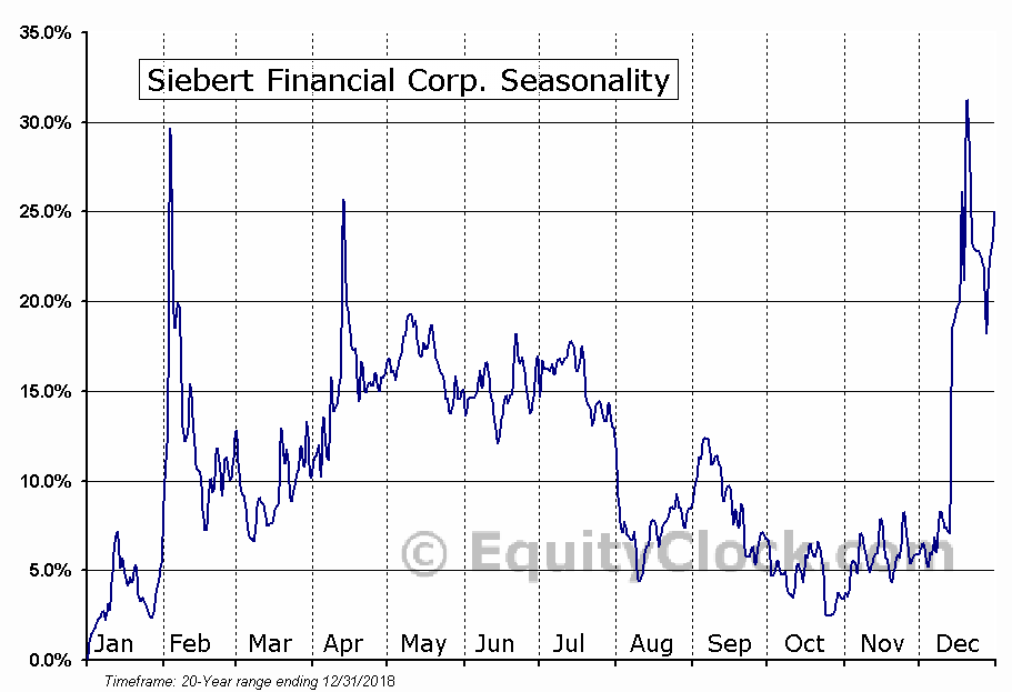 Siebert Financial Corp. (NASD:SIEB) Seasonal Chart