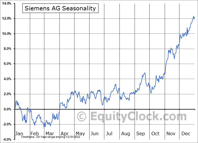 Siemens AG (OTCMKT:SIEGY) Seasonal Chart