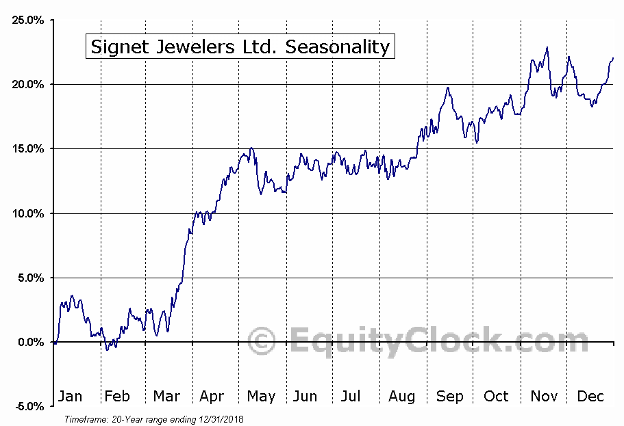Signet Jewelers Ltd. (NYSE:SIG) Seasonal Chart