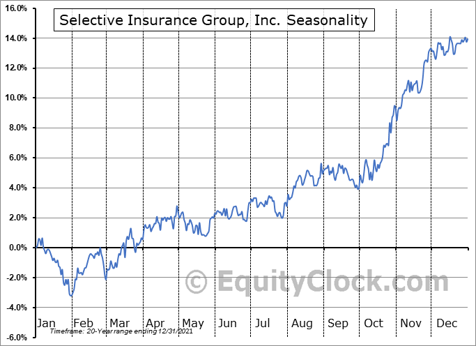 Selective Insurance Group, Inc. (NASD:SIGI) Seasonal Chart