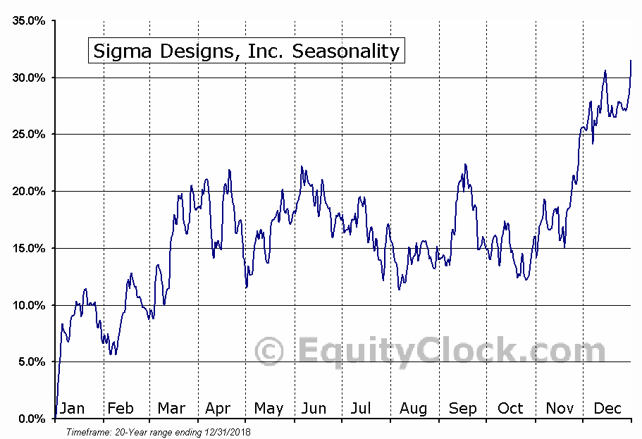 Sigma Designs, Inc. (NASD:SIGM) Seasonal Chart
