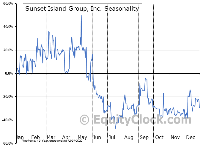 Sunset Island Group, Inc. (OTCMKT:SIGO) Seasonal Chart