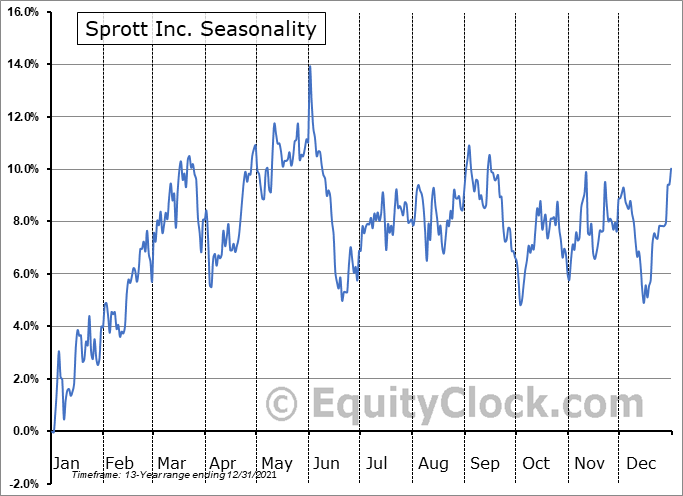 Sprott Inc. (TSE:SII.TO) Seasonal Chart