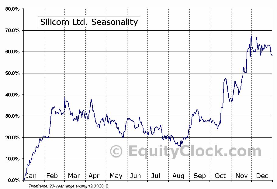 Silicom Ltd. (NASD:SILC) Seasonal Chart