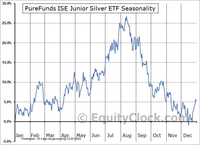 PureFunds ISE Junior Silver ETF (AMEX:SILJ) Seasonal Chart