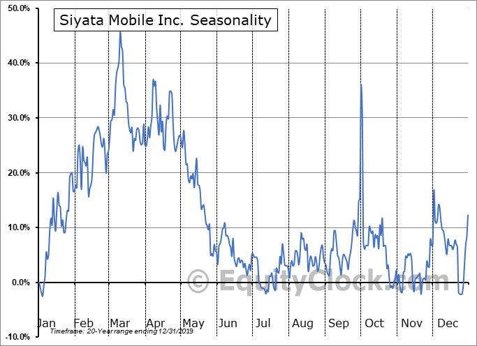 Siyata Mobile Inc. (TSXV:SIM.V) Seasonal Chart