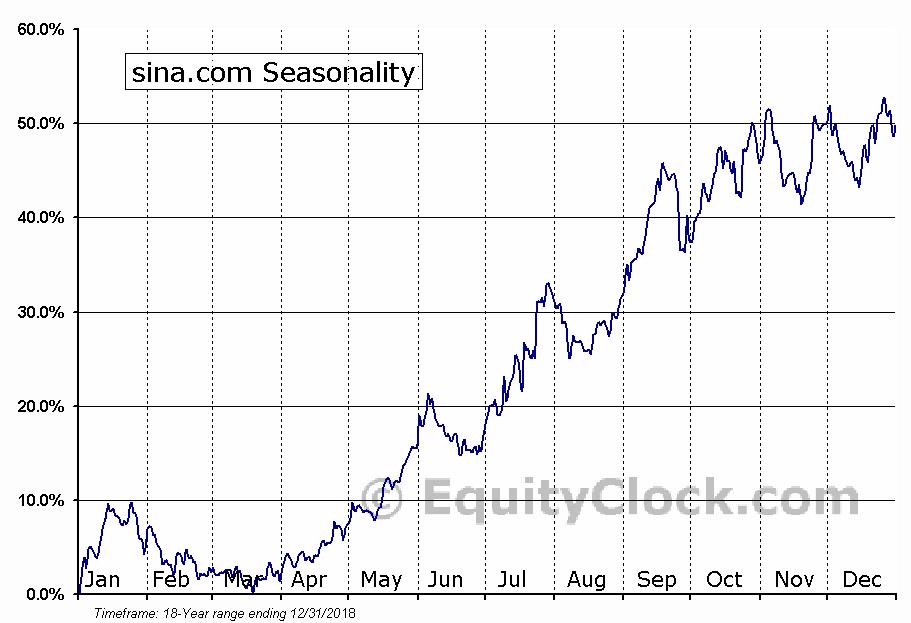 sina.com (NASD:SINA) Seasonal Chart