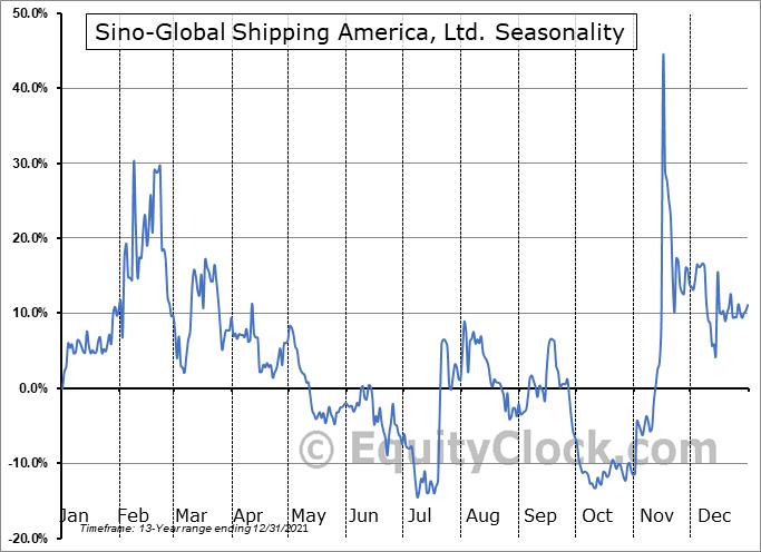 Sino-Global Shipping America, Ltd. (NASD:SINO) Seasonal Chart