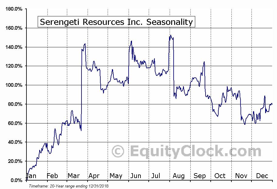 Serengeti Resources Inc. (TSXV:SIR.V) Seasonal Chart
