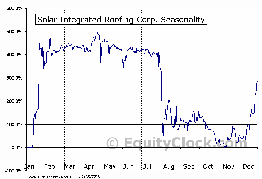 Solar Integrated Roofing Corp. (OTCMKT:SIRC) Seasonal Chart