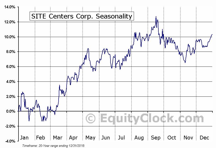 SITE Centers Corp. (NYSE:SITC) Seasonal Chart