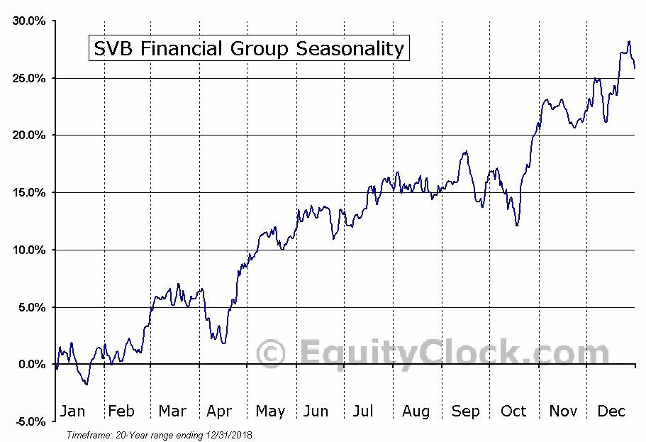 SVB Financial Group (NASD:SIVB) Seasonal Chart