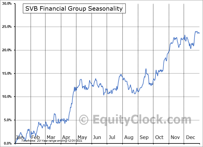 SVB Financial Group (NASD:SIVB) Seasonal Chart