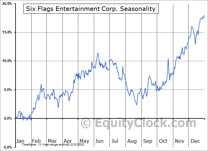 Six Flags Entertainment Corp. (NYSE:SIX) Seasonal Chart