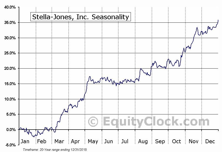 Stella-Jones (TSE:SJ) Seasonal Chart
