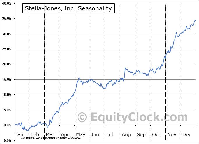 Stella-Jones, Inc. (TSE:SJ.TO) Seasonal Chart